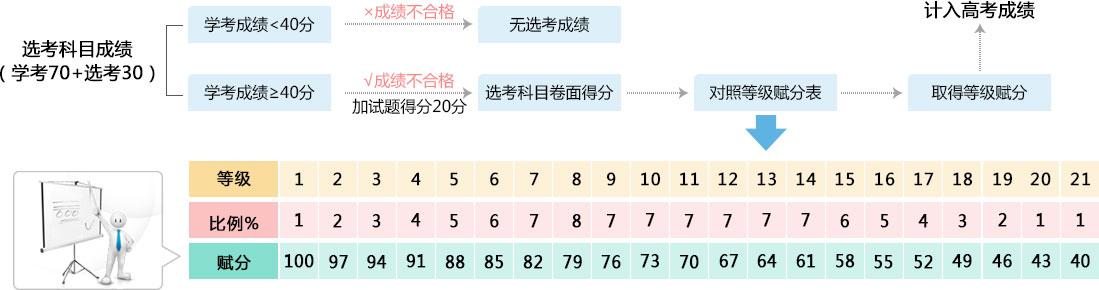 选考结果对照表